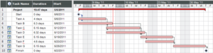 Gantt chart example by Vheilman from Wikimedia Commons, used under a CC-BY-SA 3.0 license