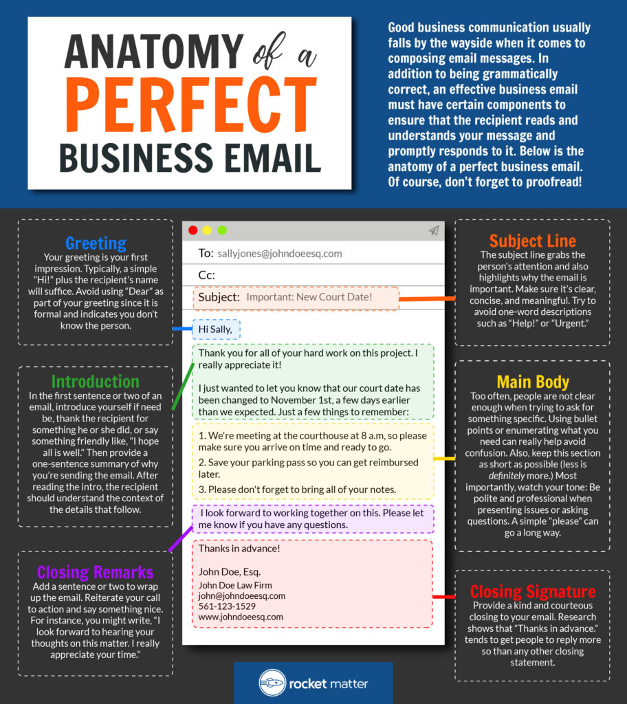 Anatomy of a Perfect Business Email